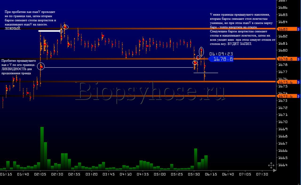 Наработки по объемам и движению цены (2)