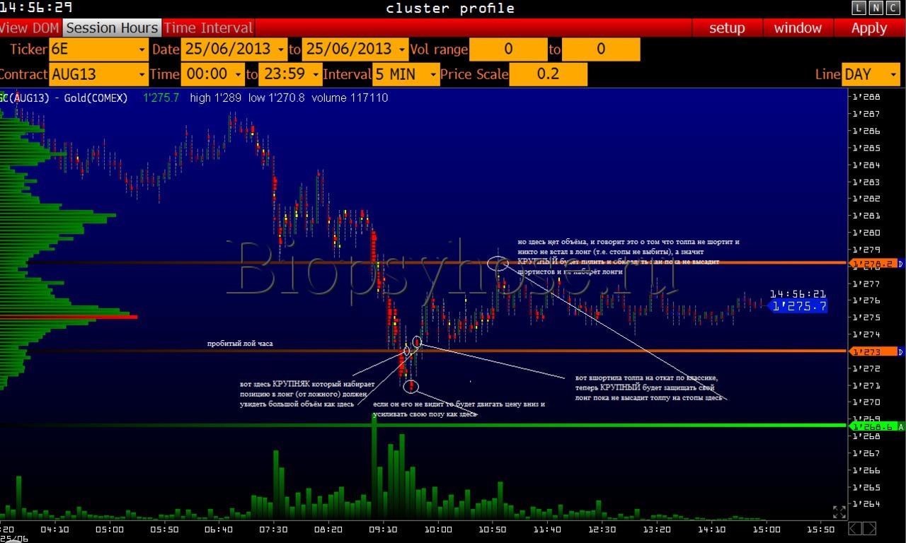 Разъяснение движения цены на фьючерсе золота (1)