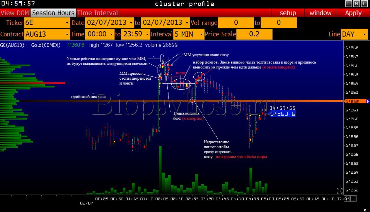 Разъяснение движения цены на фьючерсе золота (2)